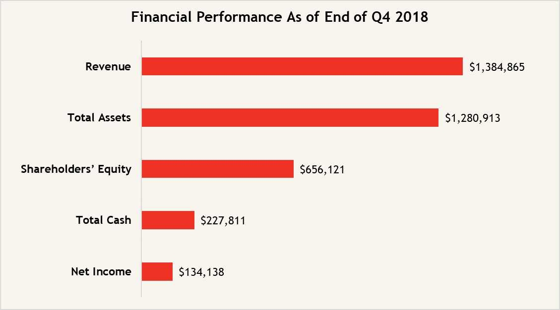 Q3 2018_Financial Performance Graph - ENGLISH
